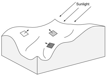 diagram: surface angle
